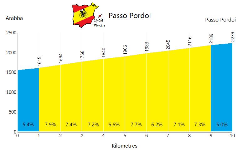 Passo Pordoi - Arabba - Cycling Profile