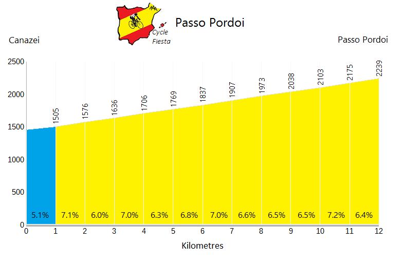 Passo Pordoi - Canazei - Cycling Profile