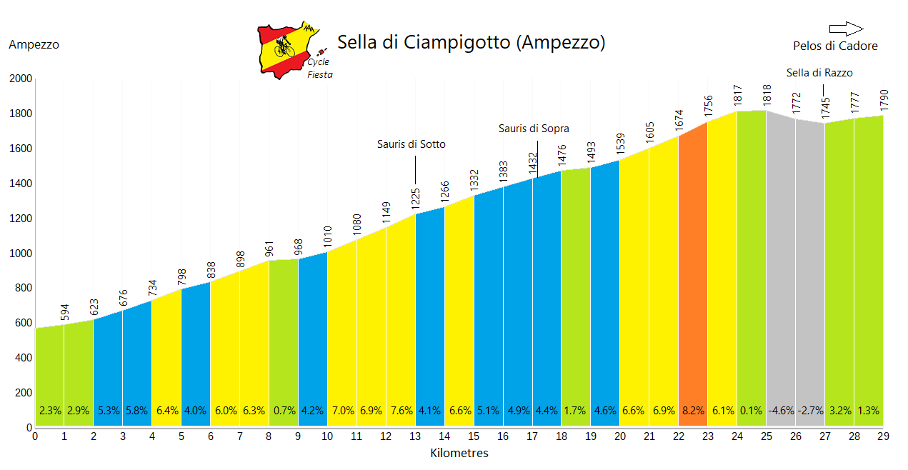 Sella Ciampigotto - Ampezzo - Cycling Profile