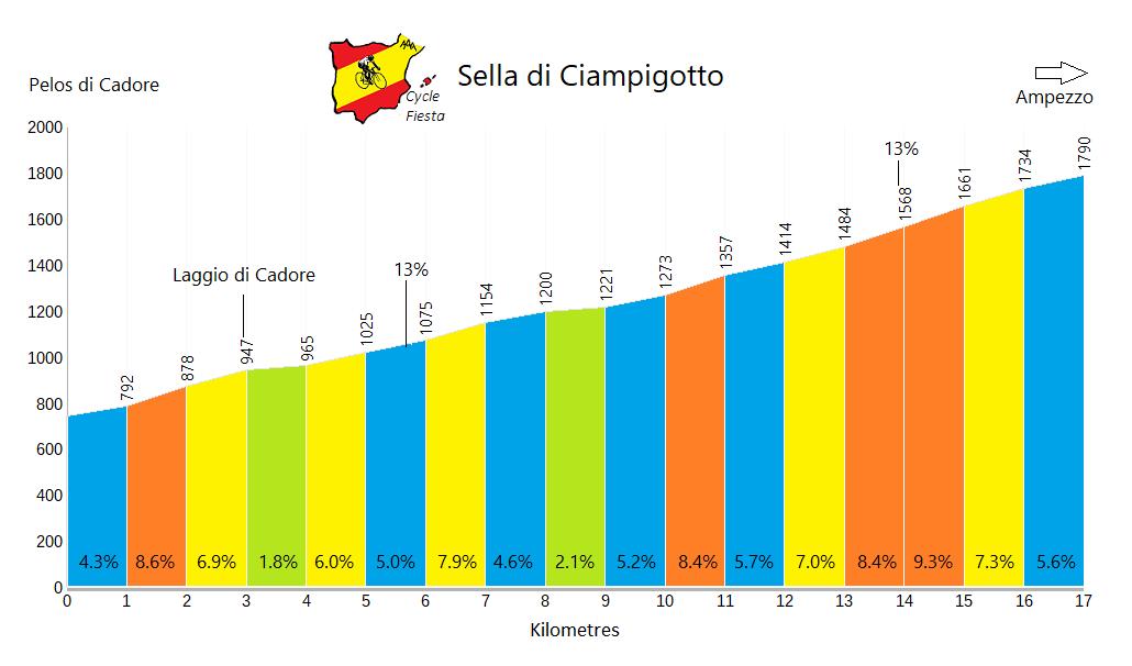 Sella Ciampigotto - Pelos di Cadore - Cycling Profile