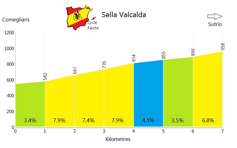 Sella Valcalda - Comeglians - Cycling Profile