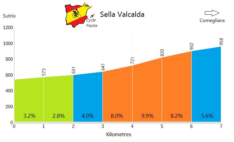 Sella Valcalda - Sutrio - Cycling Profile