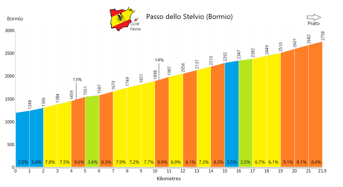 Passo dello Stelvio - Bormio - Cycling Profile