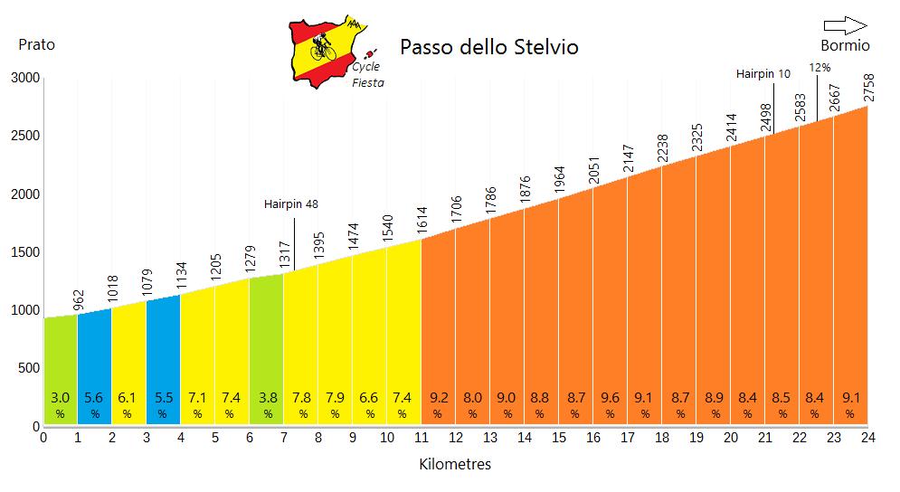 Passo dello Stelvio - Prato - Cycling Profile