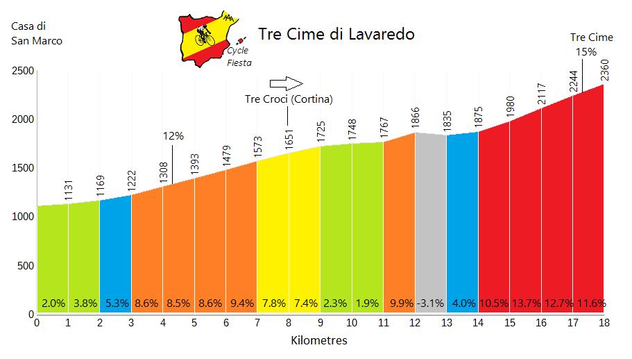 Tre Cime di Lavaredo - Misurina - Cycling Profile