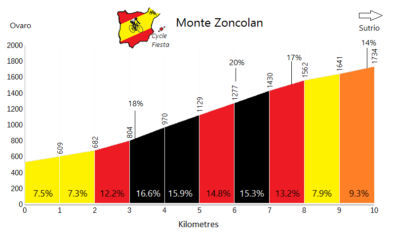 Monte Zoncolan - Ovaro - Cycling Profile