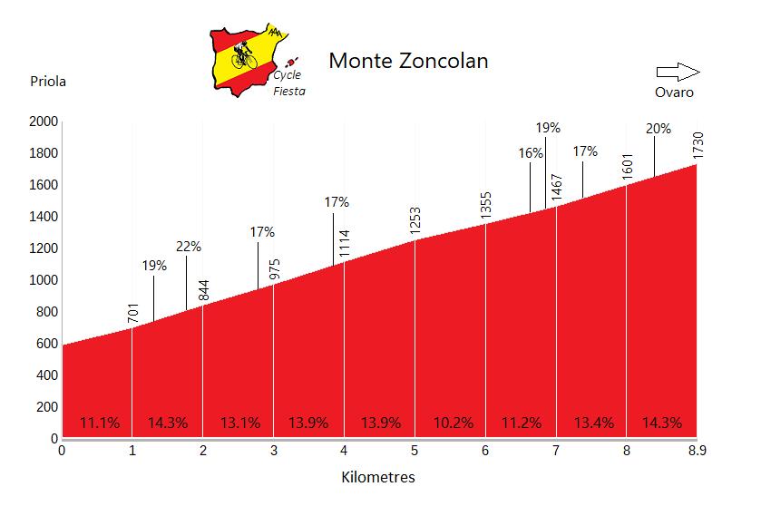 Monte Zoncolan - Priola - Cycling Profile
