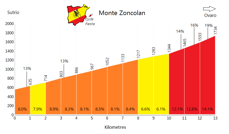 Monte Zoncolan - Sutrio - Cycling Profile
