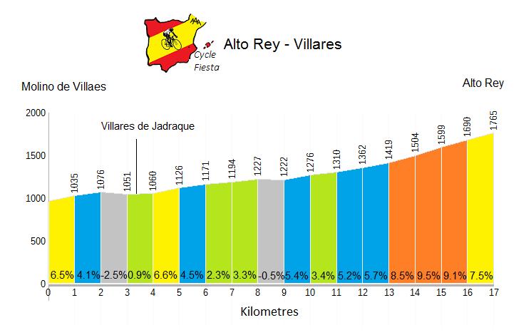 Alto Rey from Villares de Jadraque - Cycling Profile