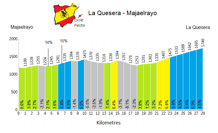 Puerto de la Quesera Cycling Climb Profile