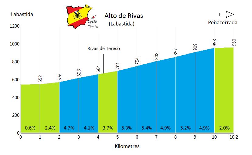 Alto de Rivas from Labastida - Cycling Profile