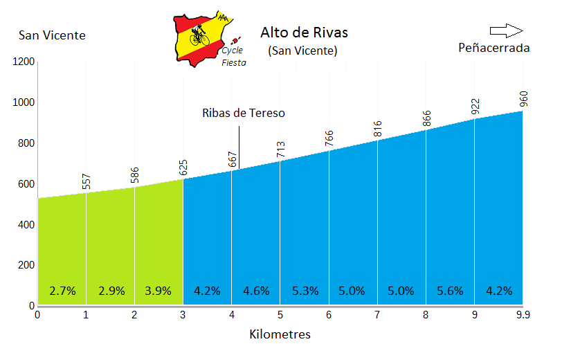 Alto de Rivas from San Vicente - Cycling Profile