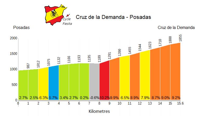 Cruz de la Demanda Profile