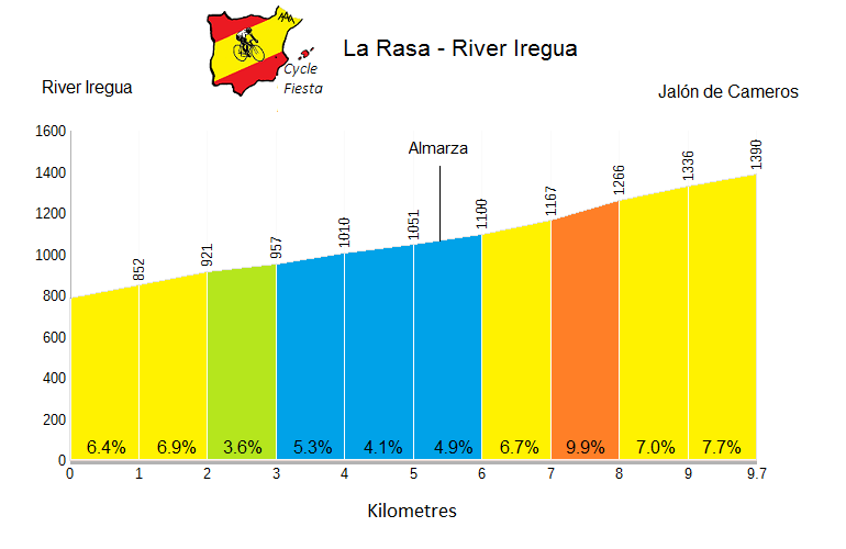 Puerto de la Rasa from Iregua - Cycling Profile