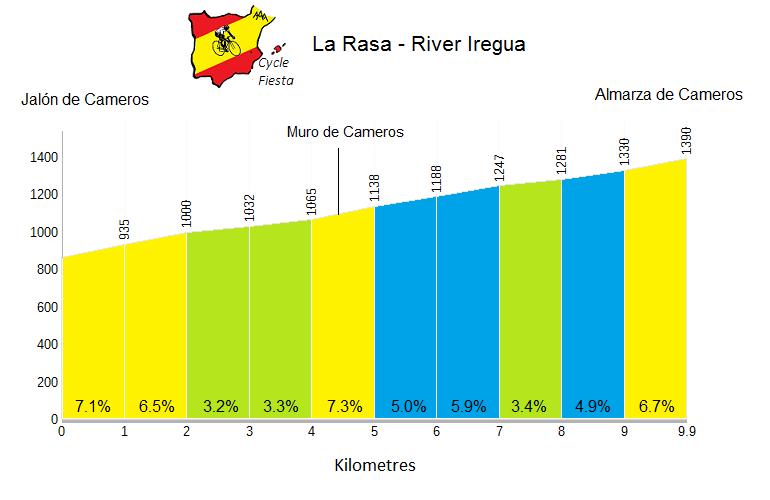 La Rasa from Jalon de Cameros Profile