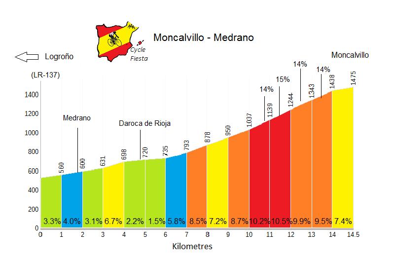 Moncalvillo Profile