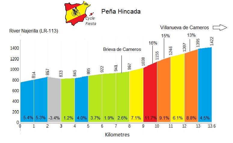 Peña Hincada from Brieva - Cycling Profile