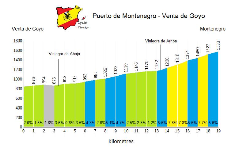 Puerto de Montenegro from Viniegra - Cycling Profile