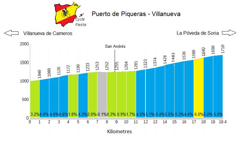 Puerto de Piqueras from Villanueva - Cycling Profile