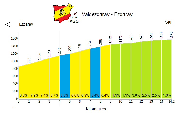 Valdezcaray Cycling Profile