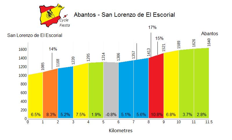 Abantos from San Lorenzo de El EscorialProfile