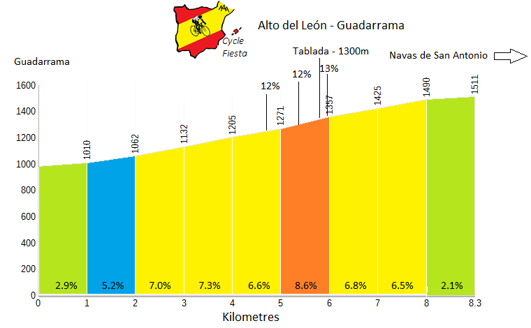 Alto del Leon - Guadarrama Profile