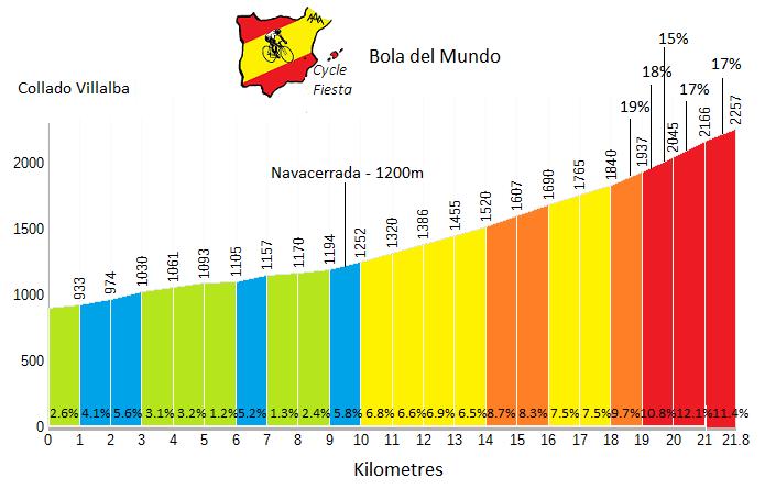 Bola del Mundo Profile