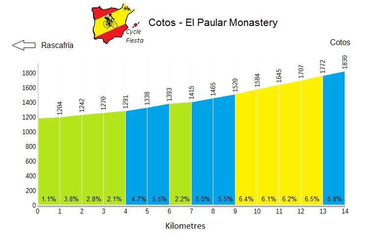 Puerto de Cotos Profile