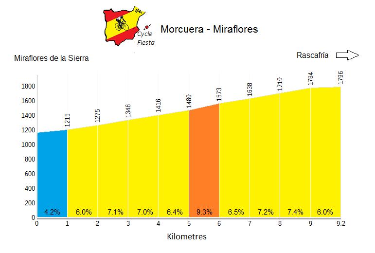 Puerto de la Morcuera - from Miraflores Profile