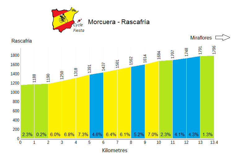 La Morcuera from Rascafría - Cycling Profile