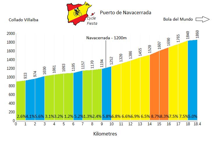 Navacerrada - Collado Villalba Profile