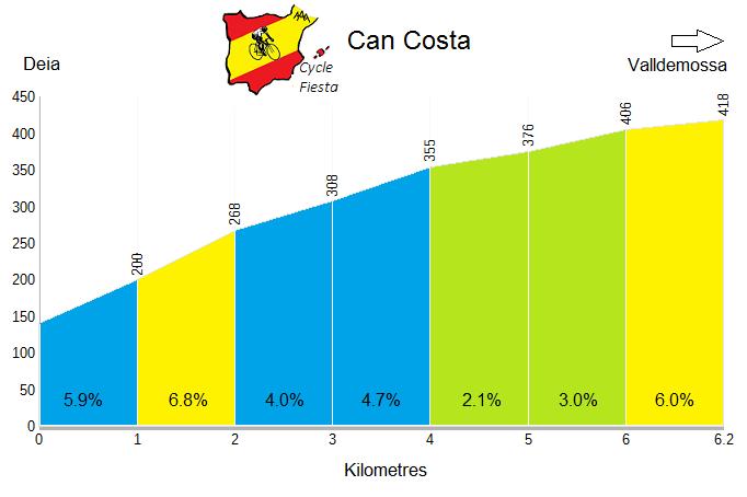 Can Costa Profile