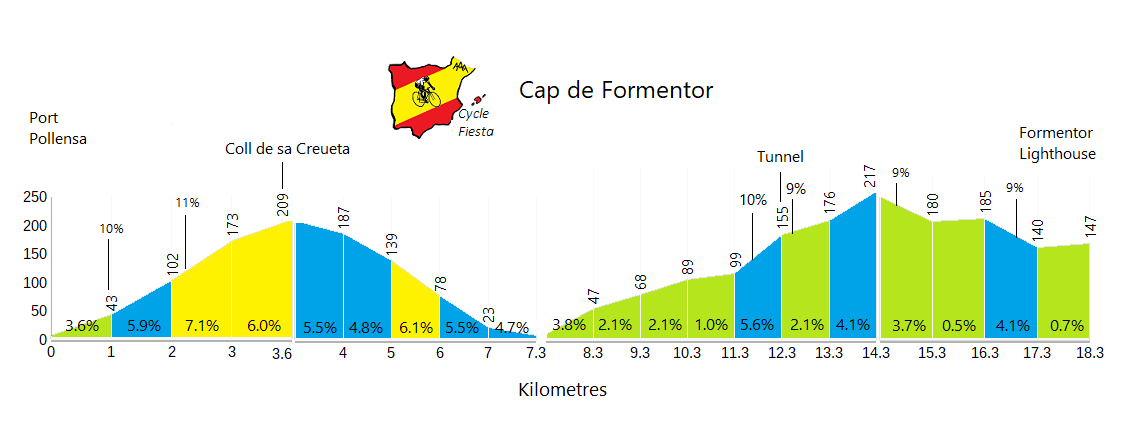 Cap de Formentor Profile
