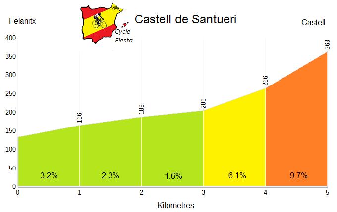 Castell de Santueri Profile
