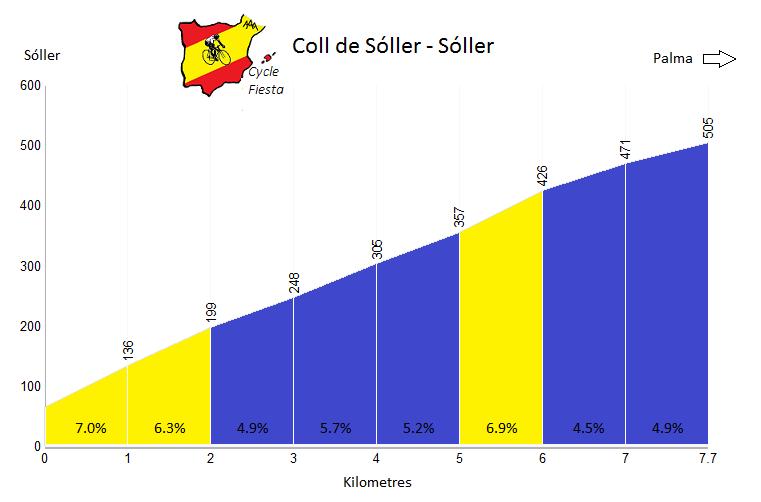 Coll de Sóller Profile