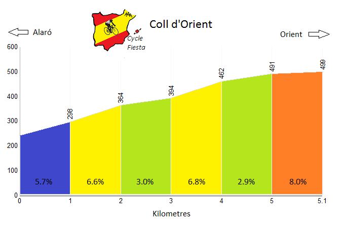 Coll d'Orient Profile
