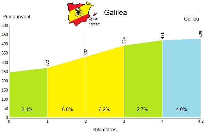 Galilea Profile