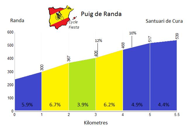 Puig de Randa Profile