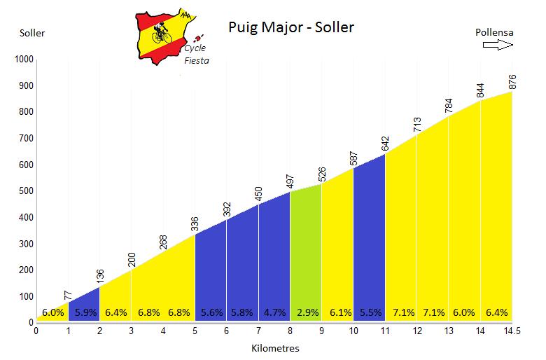 Puig Major Profile