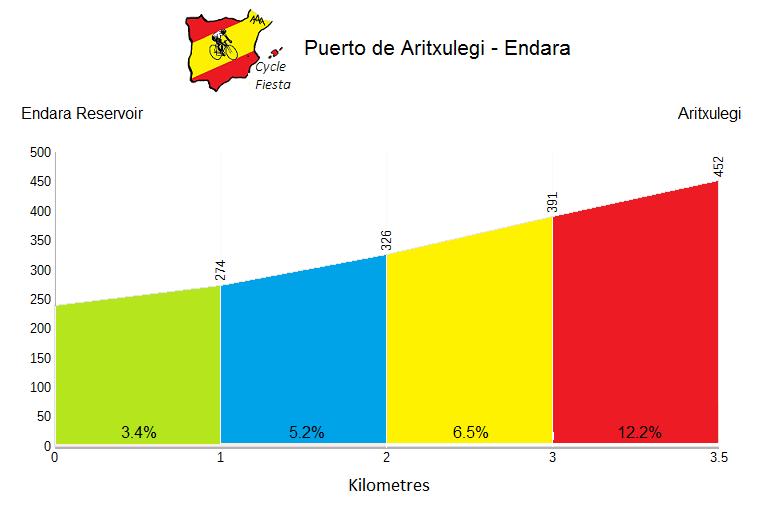 Aritxulegi Profile