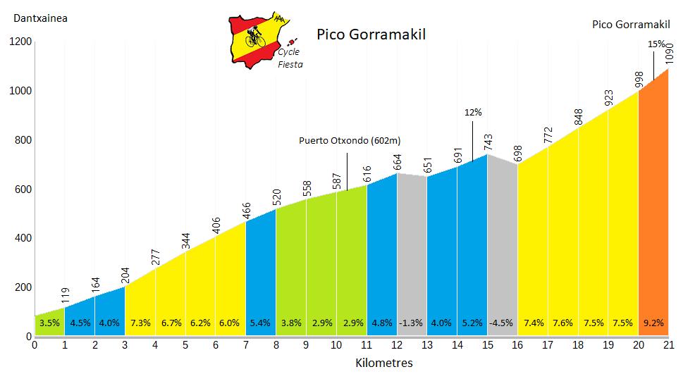 Pico Gorramakil (Puerto Otxondio) Profile