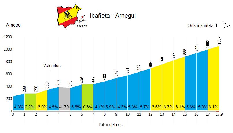 Ibañeta Profile