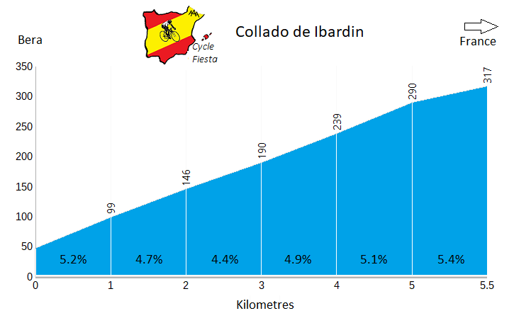 Col d'Ibardin Profile