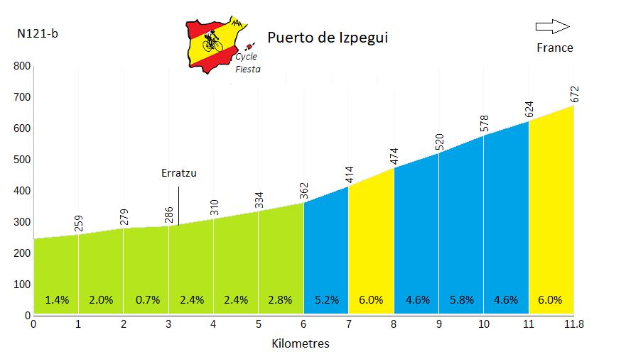 Puerto de Izpegui Profile