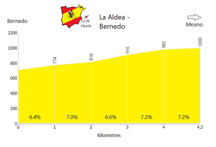 La Aldea Profile