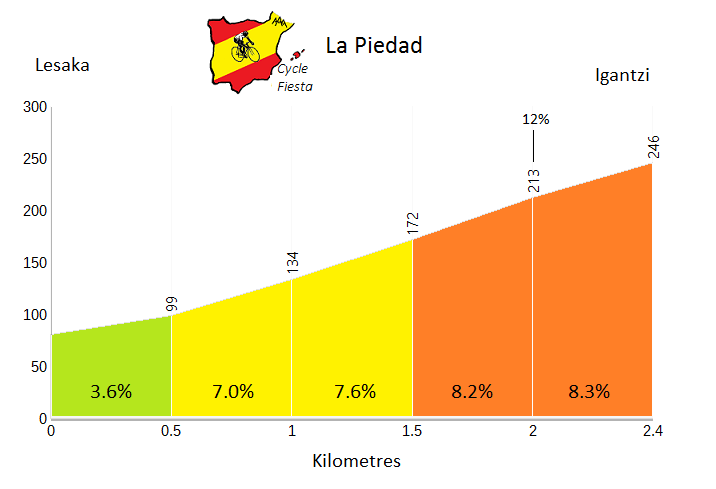 La Piedad Climb Profile