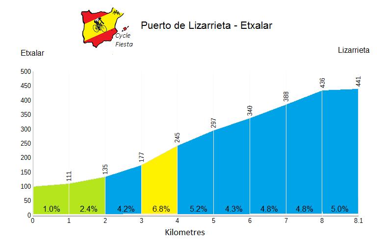 Lizarrieta  Profile