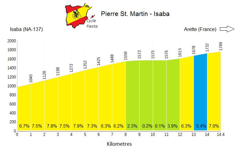 Piedra de San Martin Profile