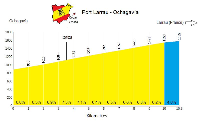 Port de Larrau Ochagavia Profile