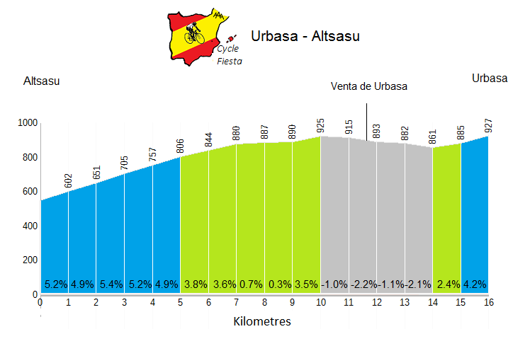 Urbasa Profile